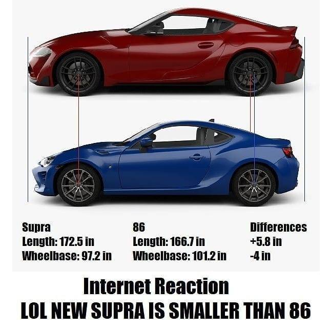 Interesting size comparisons for the new Supra, thoughts?
